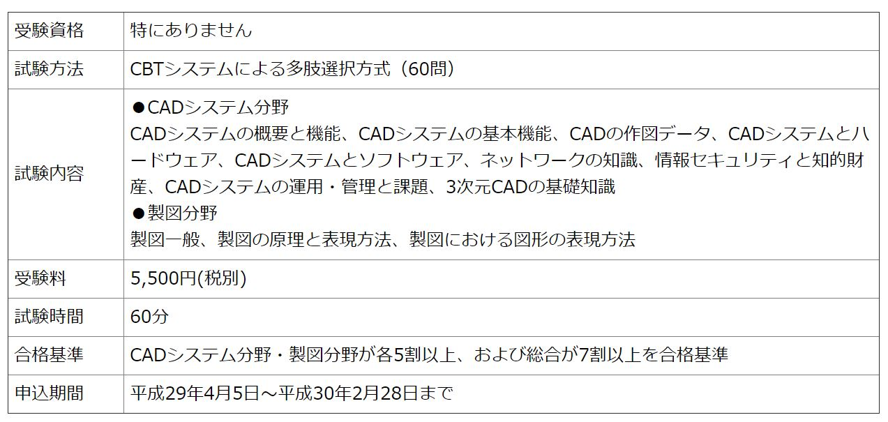 CAD利用技術者試験2級試験の概要