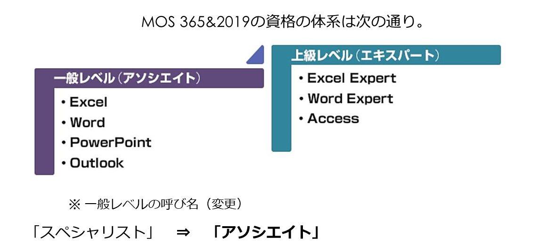 MOS資格の体系