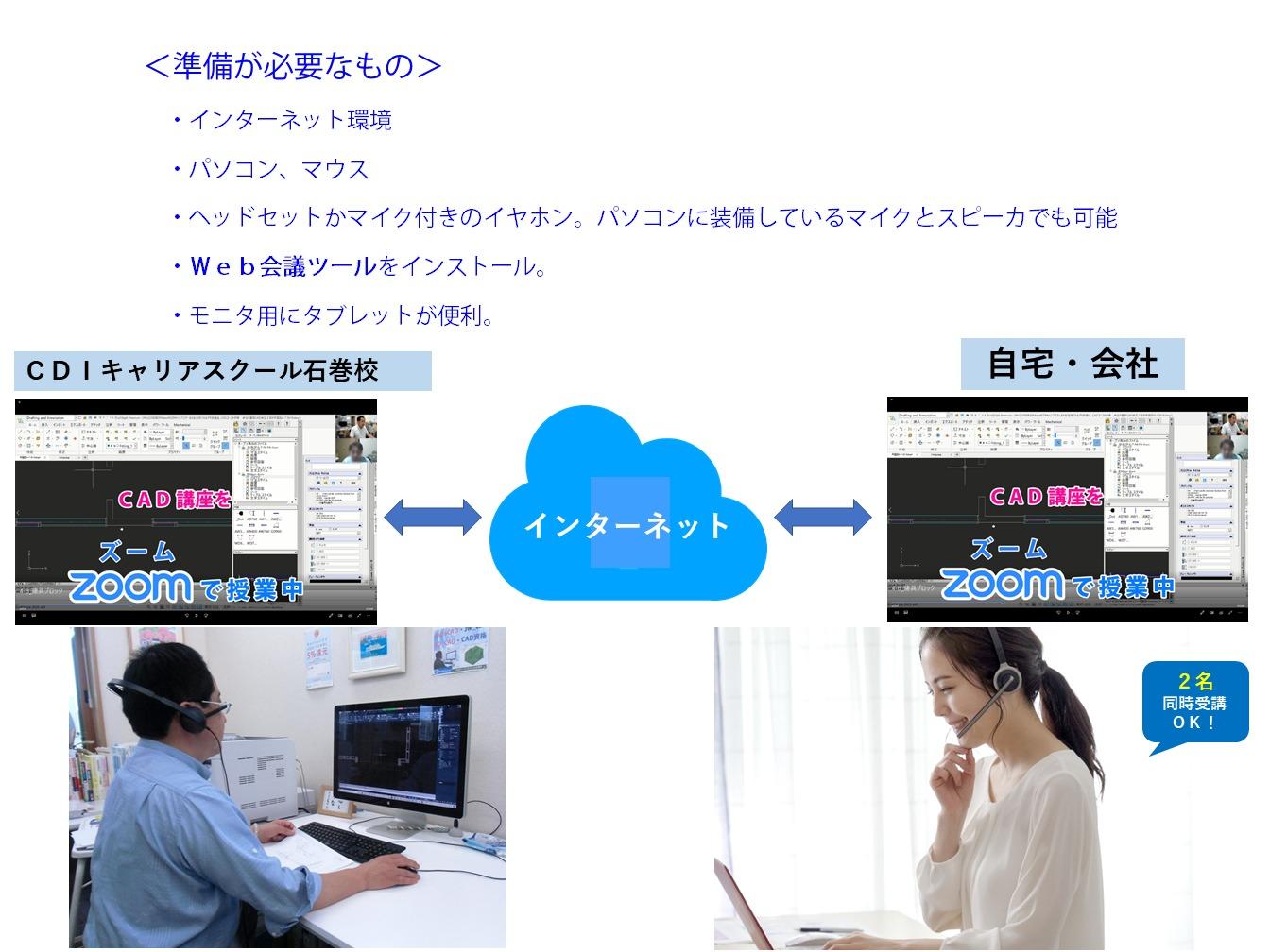 オンライン授業の説明2