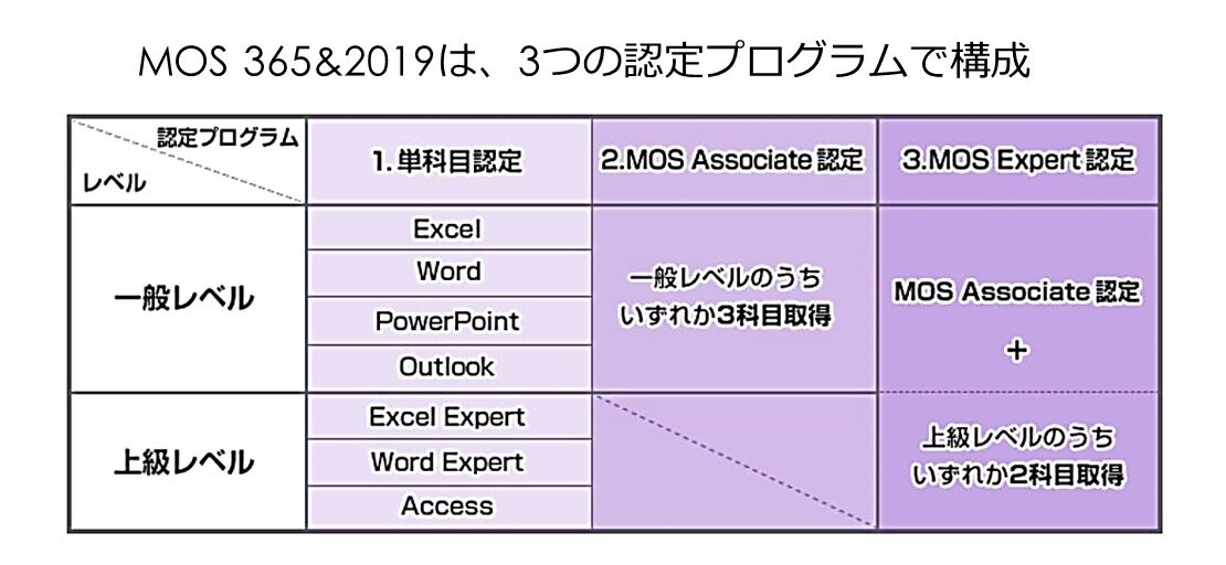 MOS認定プログラム